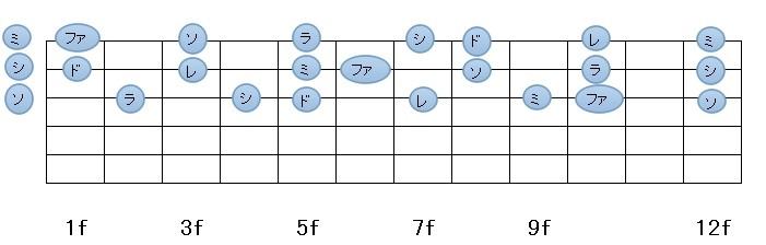 ギター123弦指板図(ドレミ・・・)