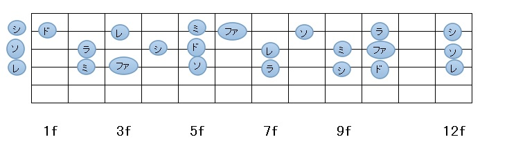ギター234弦指板図(ドレミ・・)