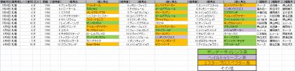 馬場傾向_札幌_ダート_1700m_20170101~20170806