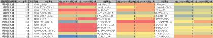 脚質傾向_札幌_芝_1200m_20170101~20170820
