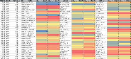 脚質傾向_中山_芝_1600m_20170101~20170903