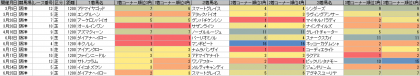 脚質傾向_阪神_芝_1200m_20170101~20170903
