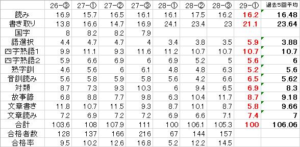 平均点(29-1)