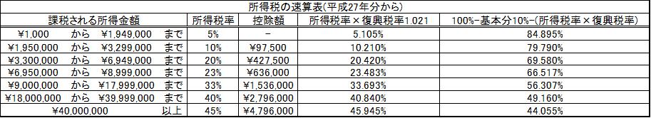 所得税速算表4