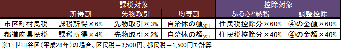 住民税計算表2