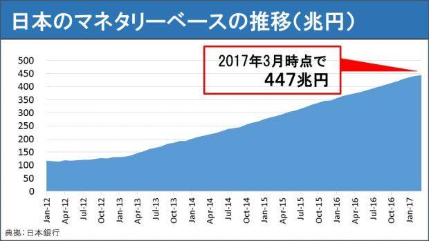 日本のマネタリーベースの推移(兆円)-620x349