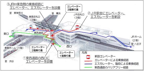 菊名駅工事1