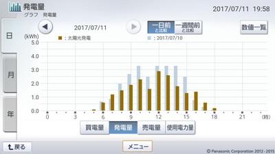 170711_グラフ