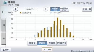 170712_グラフ