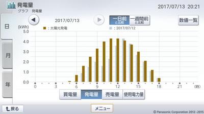 170713_グラフ