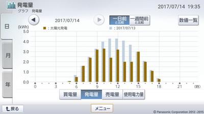 170714_グラフ