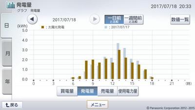 170718_グラフ