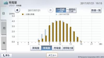 170721_グラフ
