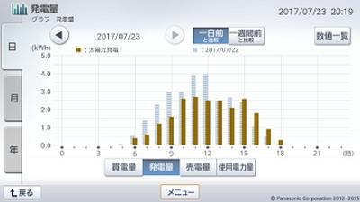 170723_グラフ