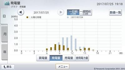 170725_グラフ