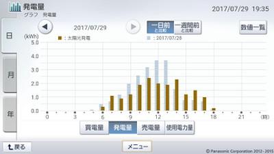 170729_グラフ