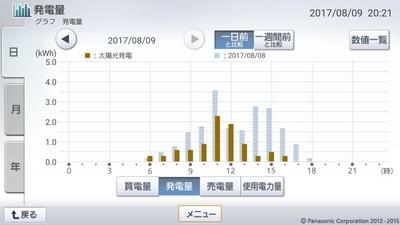 170809_グラフ