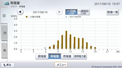 170810_グラフ