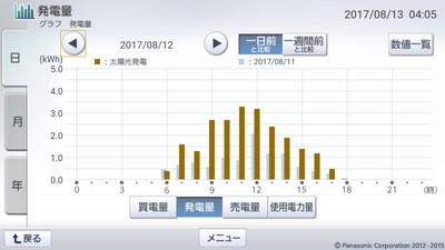 170812_グラフ