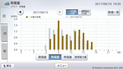 170815_グラフ