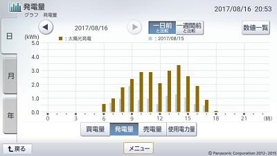 170816_グラフ