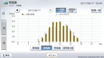 170817_グラフ