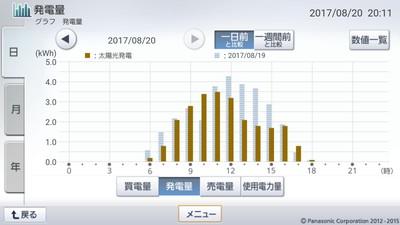 170820_グラフ