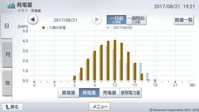 170821_グラフ