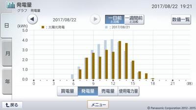 170822_グラフ