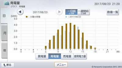 170823_グラフ