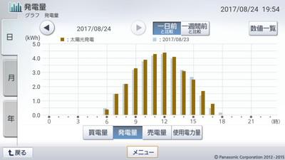 170824_グラフ