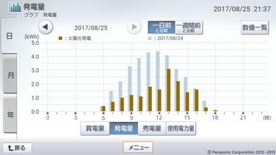 170825_グラフ