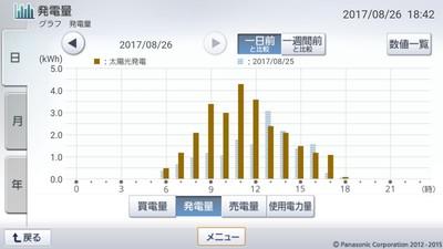 170826_グラフ