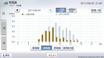 170829_グラフ