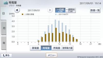 170901_グラフ