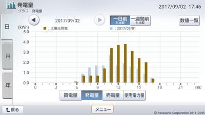 170902_グラフ
