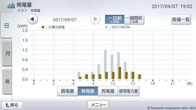 170907_グラフ
