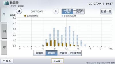 170911_グラフ