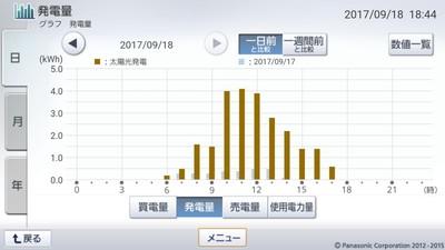 170918_グラフ
