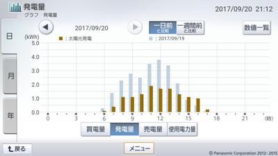 170920_グラフ