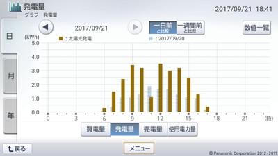 170921_グラフ