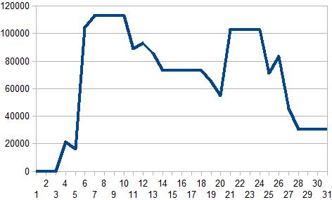 2017年7月収支グラフ