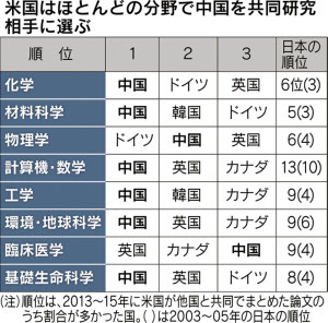 日本の科学力、米国は中国と共同研究