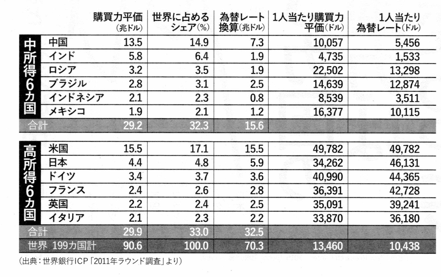 資料 矢吹晋 「日本、中国、米国」 『週刊金曜日』2017年8月4日号(グラフ、購買力)