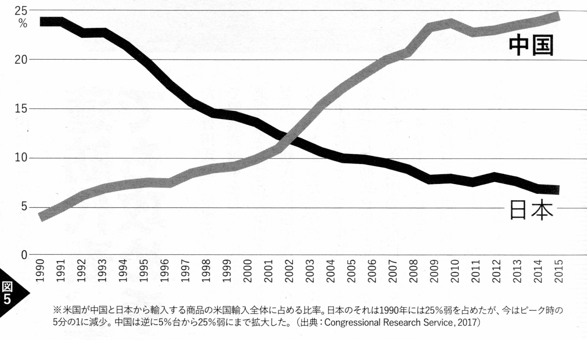 資料 矢吹晋 「日本、中国、米国」 『週刊金曜日』2017年8月4日号(グラフ、貿易相手国)