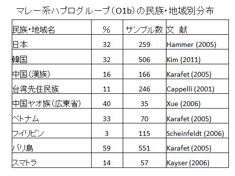 各民族マレー系のY染色体ハプログループの割合(表)