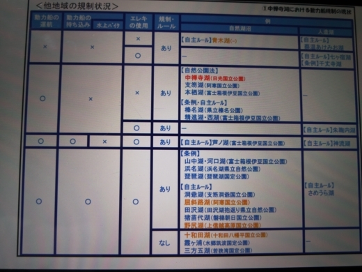 中禅寺湖ボート規制 (2)