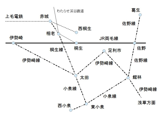 太田、館林付近路線図
