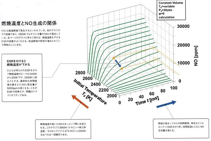 2017-7-24窒素酸化物生成グラフ