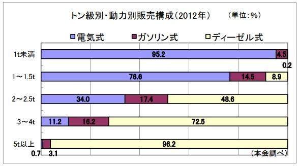 2017-8-5フォークリフトの電動化率2